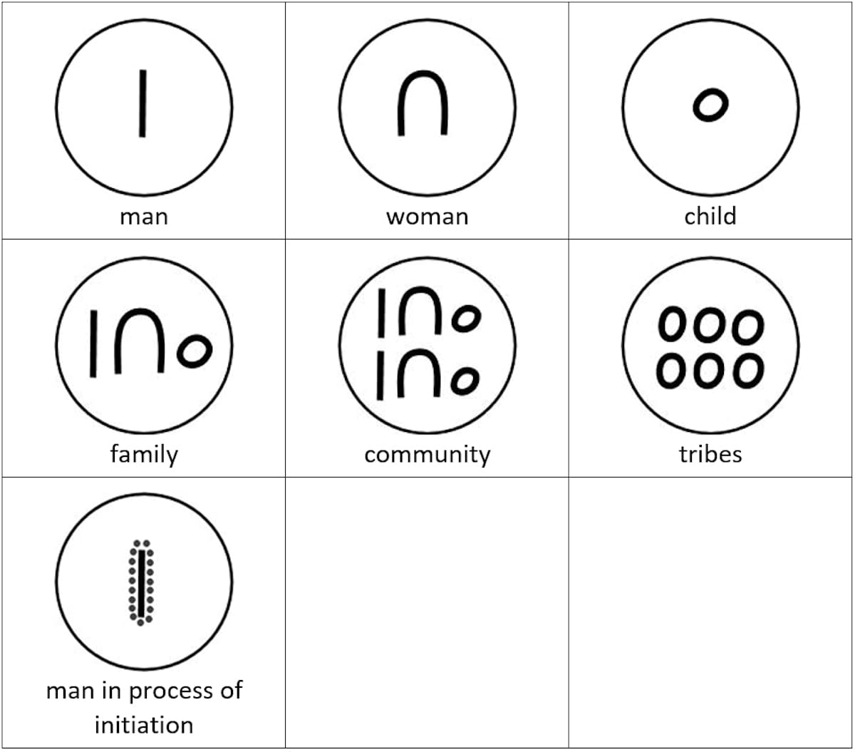 Aboriginal symbols and their meaning